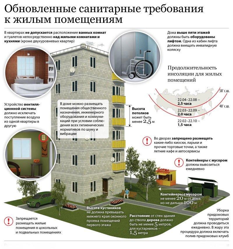 Санитарные нормы жилых домов