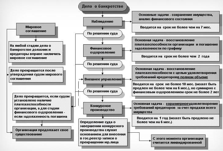 Процедура ликвидации ООО